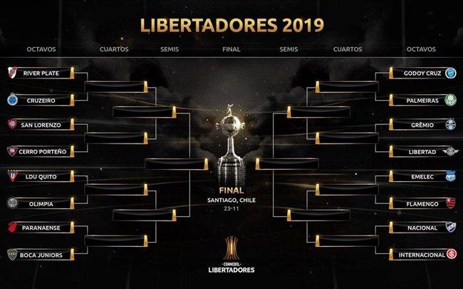 Cuadro de la Libertadores