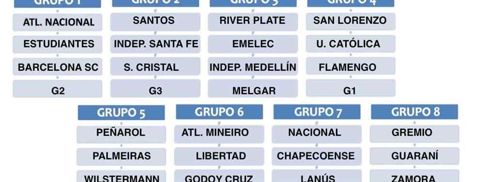 Copa Libertadores sin México